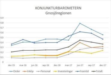 Konjunkturbarometern december 2017